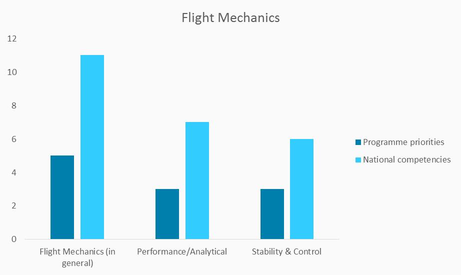 national-competencies-and-programme-priorities-flight-mechanics