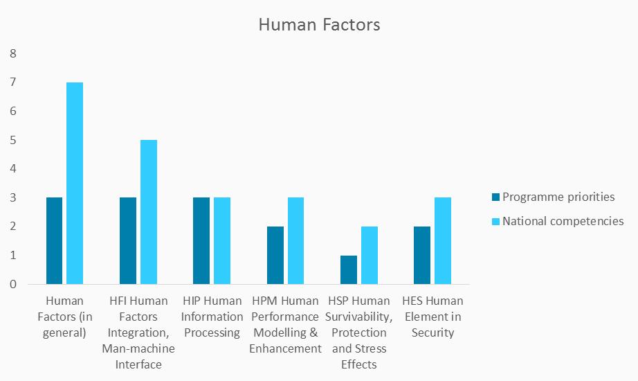 national-competencies-and-programme-priorities-human-factors